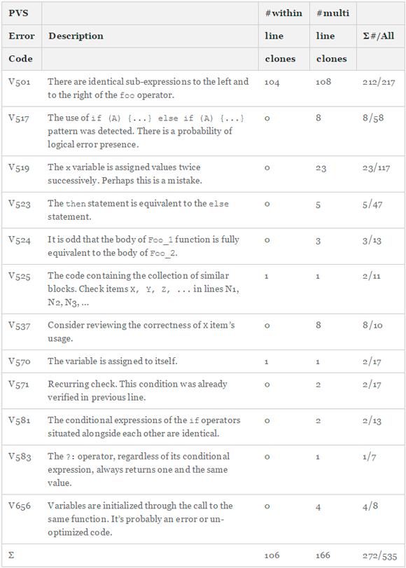 Таблица 1 - Типы ошибок, обнаруживаемых PVS-Studio, и их распределение по 219 открытым проектам