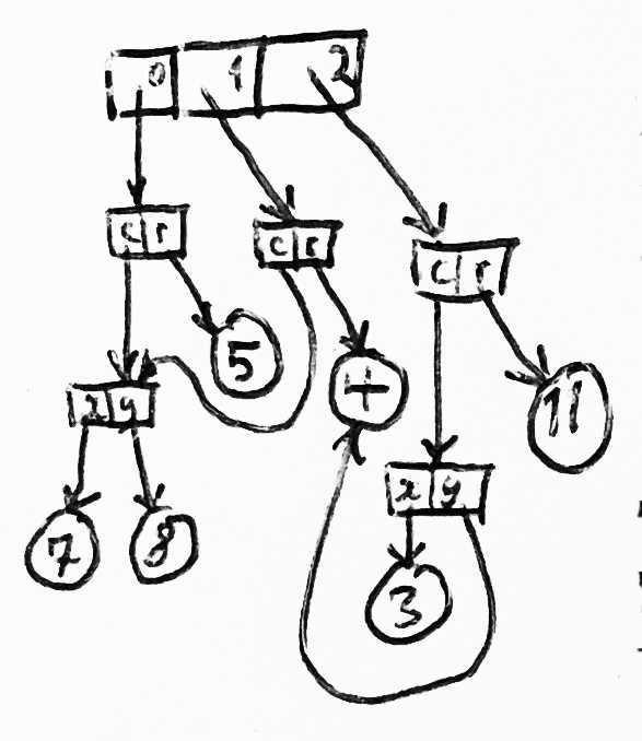 Модели памяти, лежащие в основе языков программирования - 3