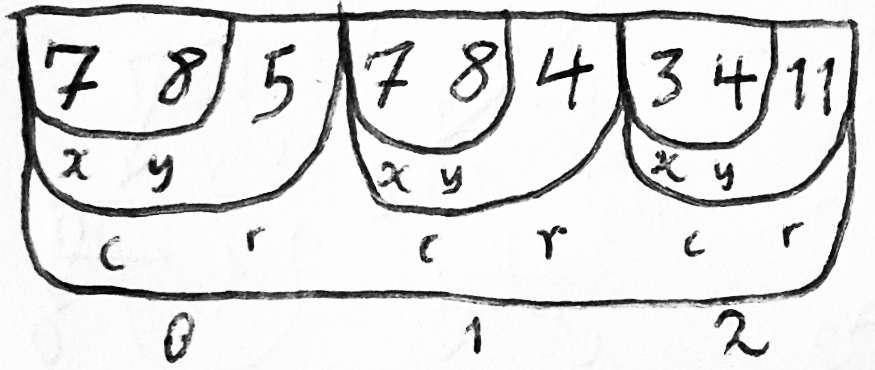 Модели памяти, лежащие в основе языков программирования - 1