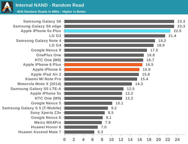 Правда ли, что внутренние накопители смартфонов лучше любой карты памяти, и когда отправят на пенсию microSD? - 12