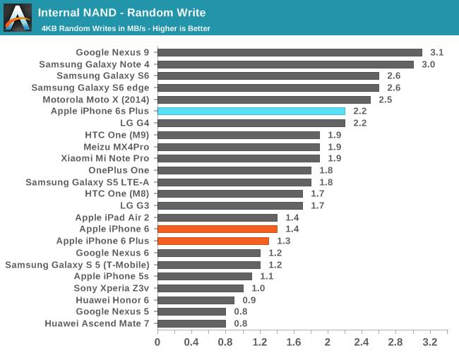 Правда ли, что внутренние накопители смартфонов лучше любой карты памяти, и когда отправят на пенсию microSD? - 13