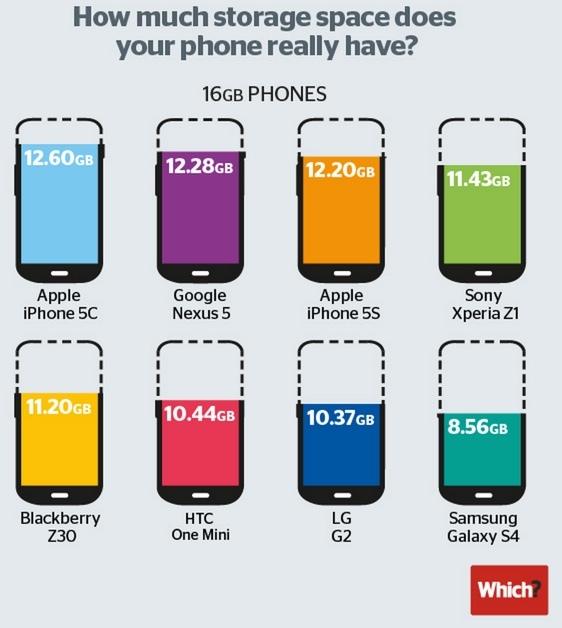Правда ли, что внутренние накопители смартфонов лучше любой карты памяти, и когда отправят на пенсию microSD? - 16