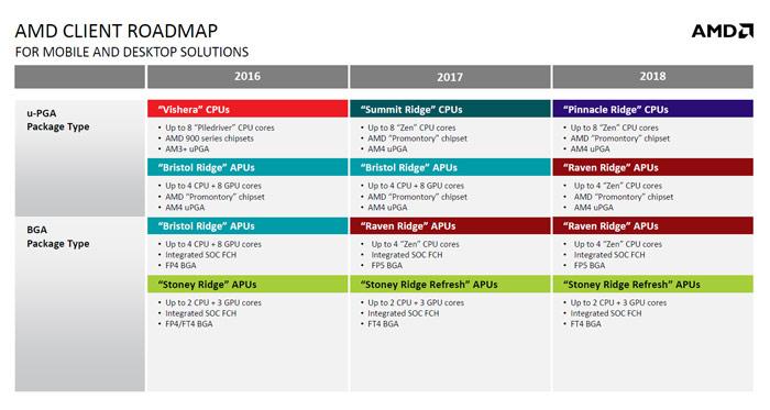 Появились некоторые сведения о процессорах AMD Pinnacle Ridge