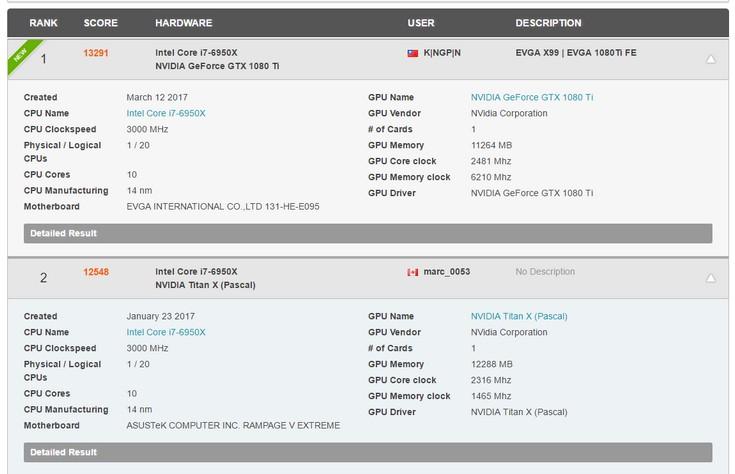 Адаптер GeForce GTX 1080 Ti удалось разогнать до 2,5 ГГц по ядру