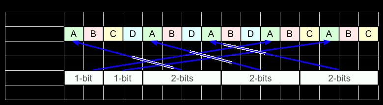 FSE кодирование - 10