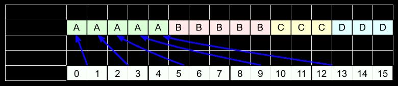 FSE кодирование - 5