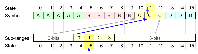 FSE кодирование - 8