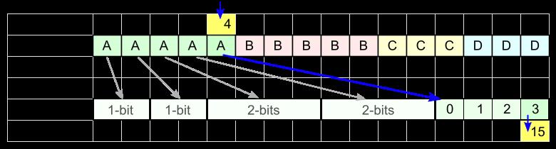 FSE кодирование - 9