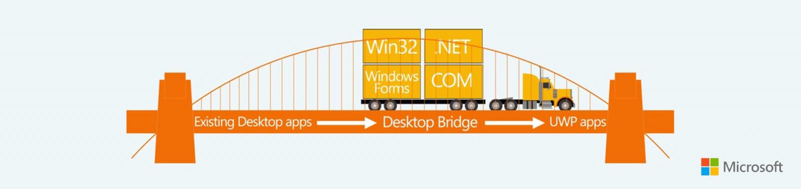 Project Centennial: мост из Win32 и .NET к Windows Store и UWP - 1