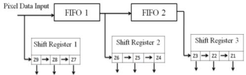 Фильтрация изображения на FPGA - 10