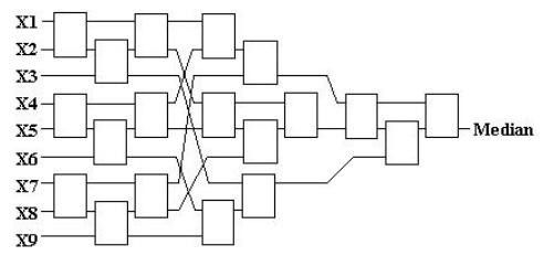 Фильтрация изображения на FPGA - 3