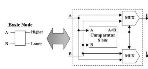 Фильтрация изображения на FPGA - 4