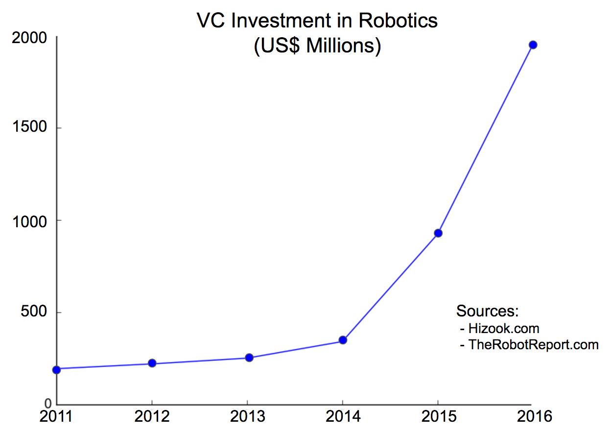 Почему следует ожидать бума в области создания роботов для коммерческих помещений - 2