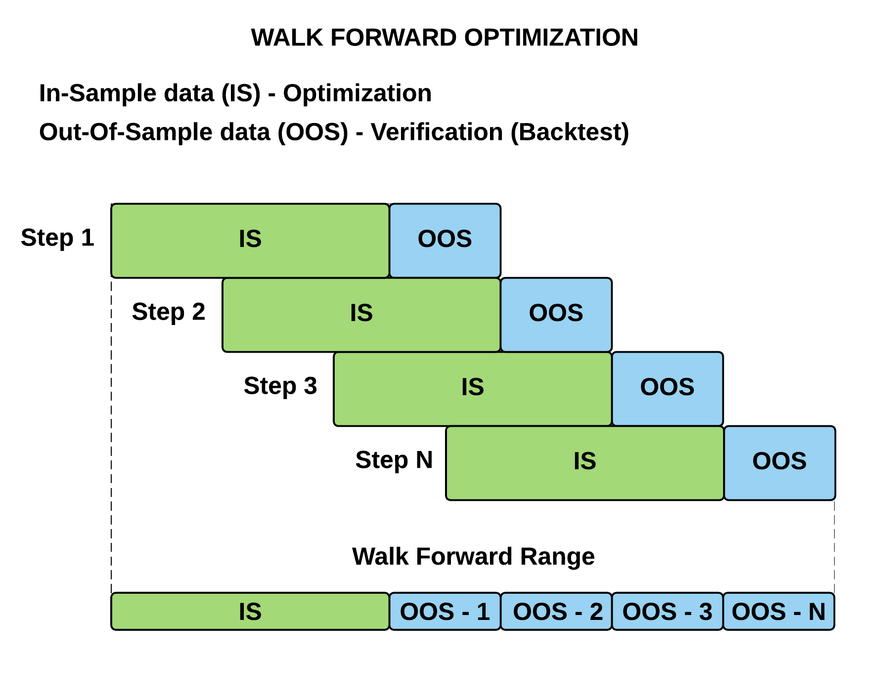 Walk Forward Optimization