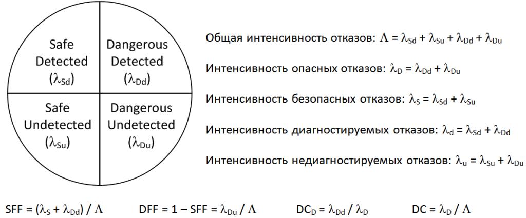 Функциональная безопасность, часть 6 из 6. Оценивание показателей функциональной безопасности и надежности - 11