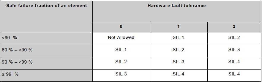 Функциональная безопасность, часть 6 из 6. Оценивание показателей функциональной безопасности и надежности - 12