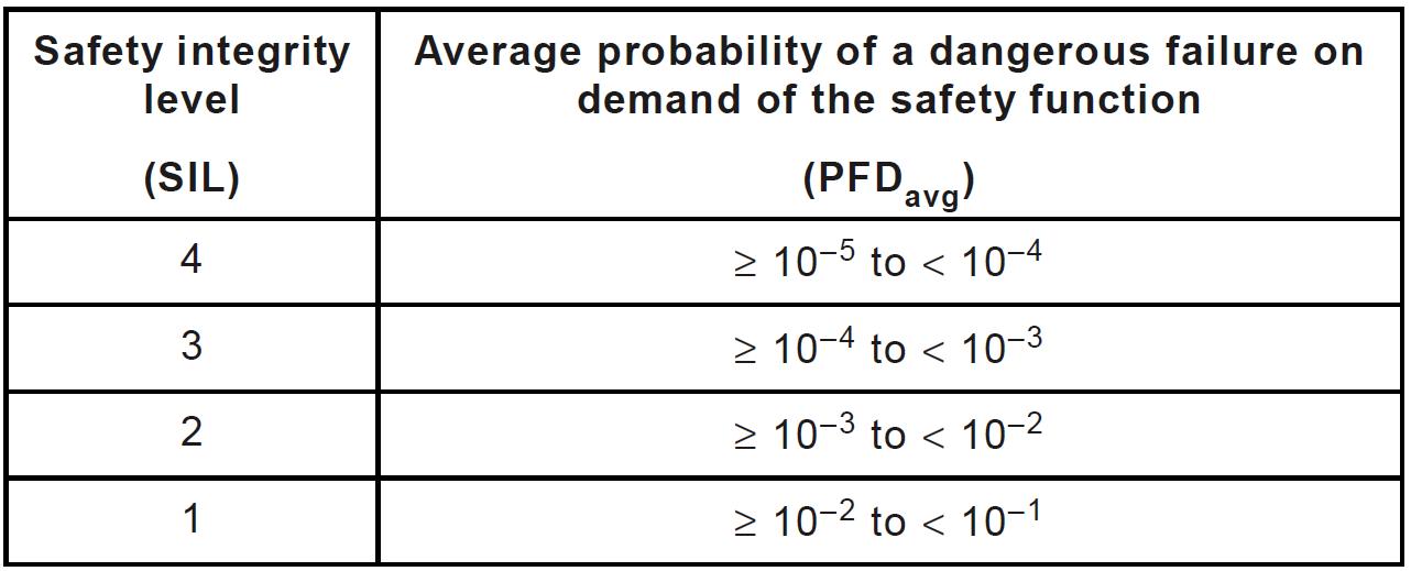 Функциональная безопасность, часть 6 из 6. Оценивание показателей функциональной безопасности и надежности - 13
