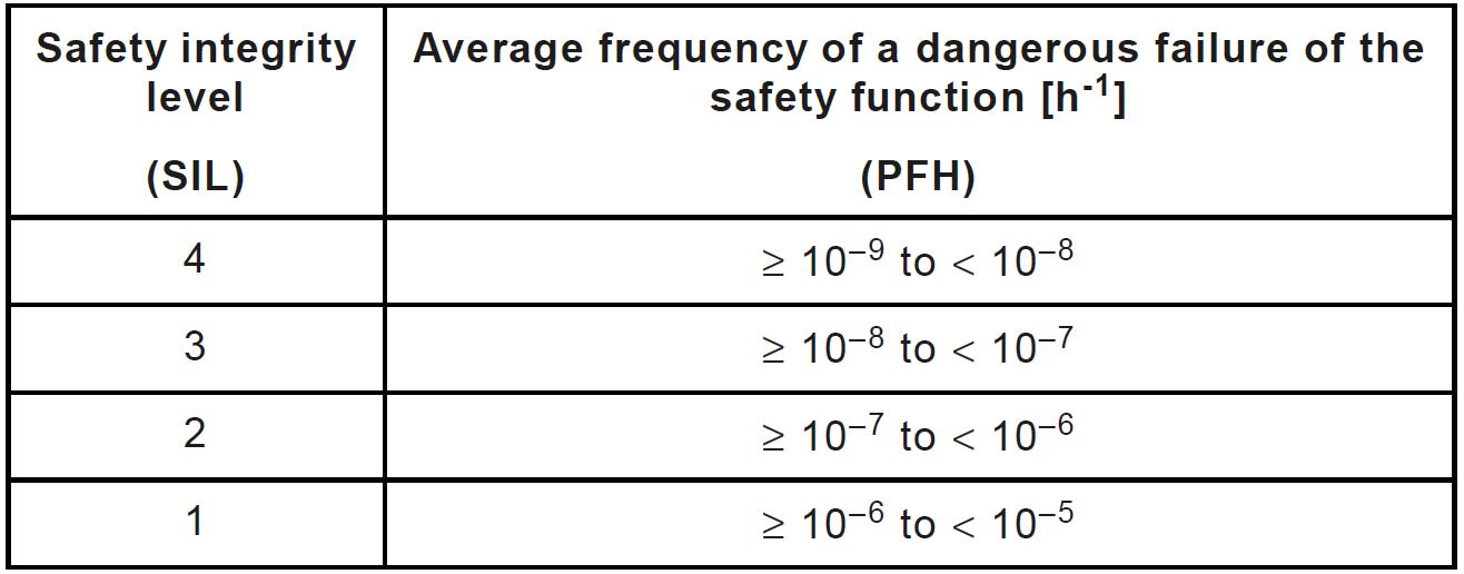 Функциональная безопасность, часть 6 из 6. Оценивание показателей функциональной безопасности и надежности - 14