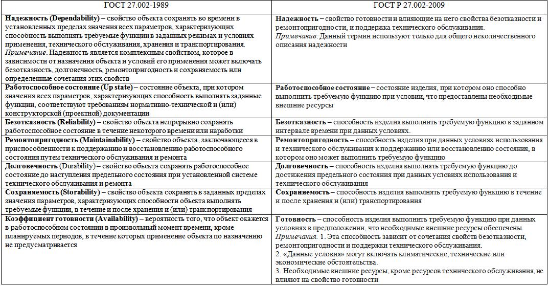 Функциональная безопасность, часть 6 из 6. Оценивание показателей функциональной безопасности и надежности - 3
