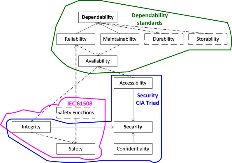 Функциональная безопасность, часть 6 из 6. Оценивание показателей функциональной безопасности и надежности - 5