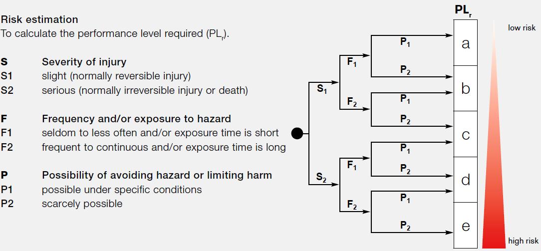 Функциональная безопасность, часть 6 из 6. Оценивание показателей функциональной безопасности и надежности - 7
