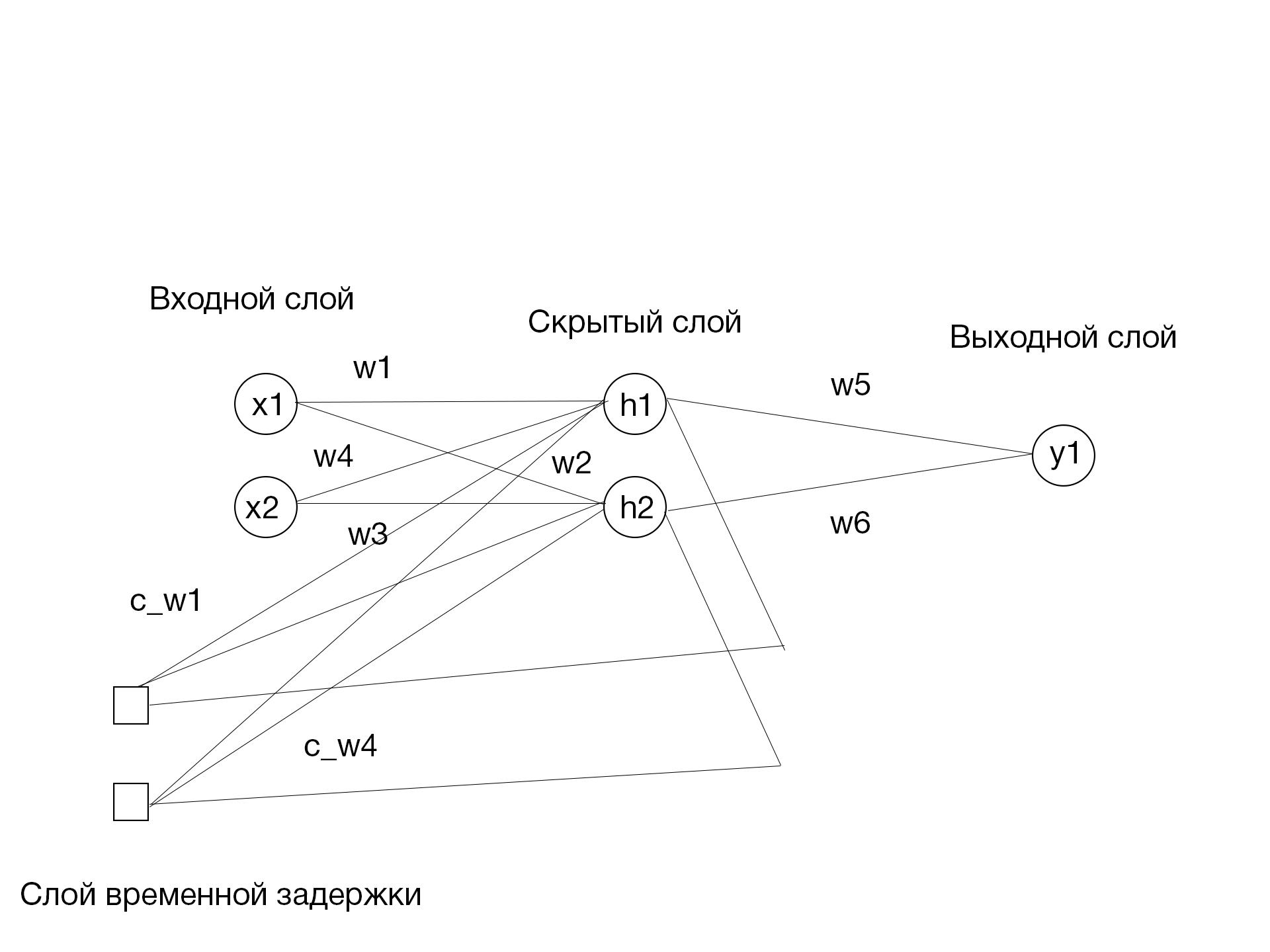 Рекуррентные нейронные сети | Теория - 1