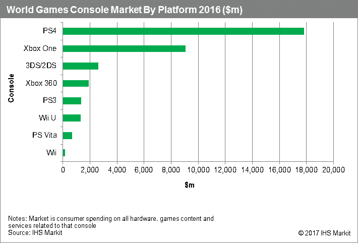 Sony является лидером рынка консолей