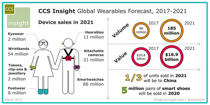 Аналитики CCS Insight сделали прогноз по рынку носимой электроники на 2021 год