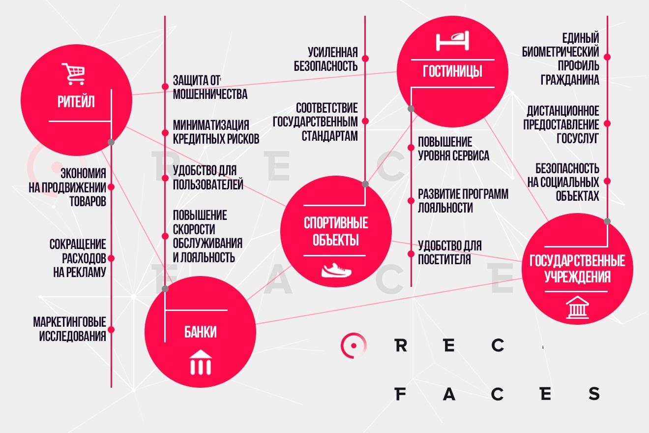 Биометрия: искусство узнавания. Перспективы биометрических систем на примере платформы Id-Me от компании RecFaces - 7