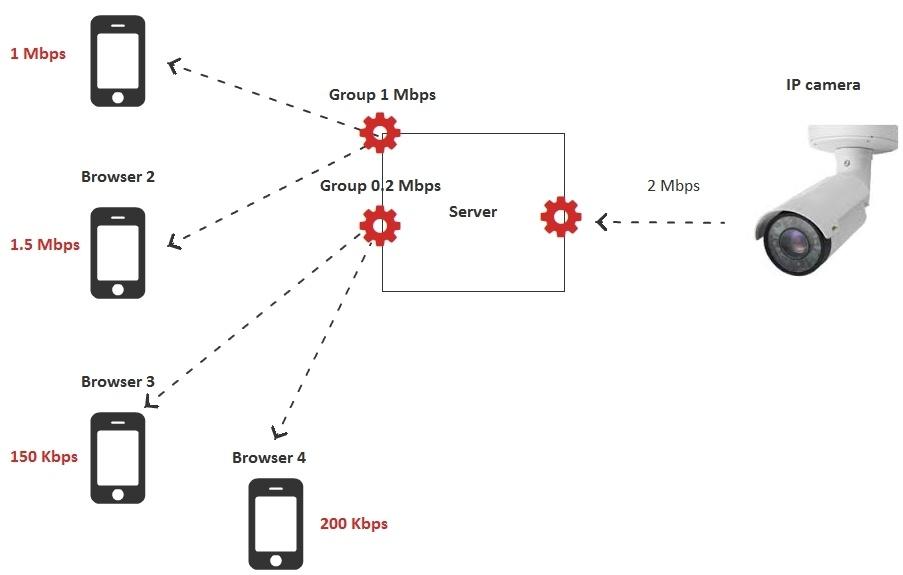 Браузерная WebRTC трансляция с RTSP IP-камеры с низкой задержкой - 15