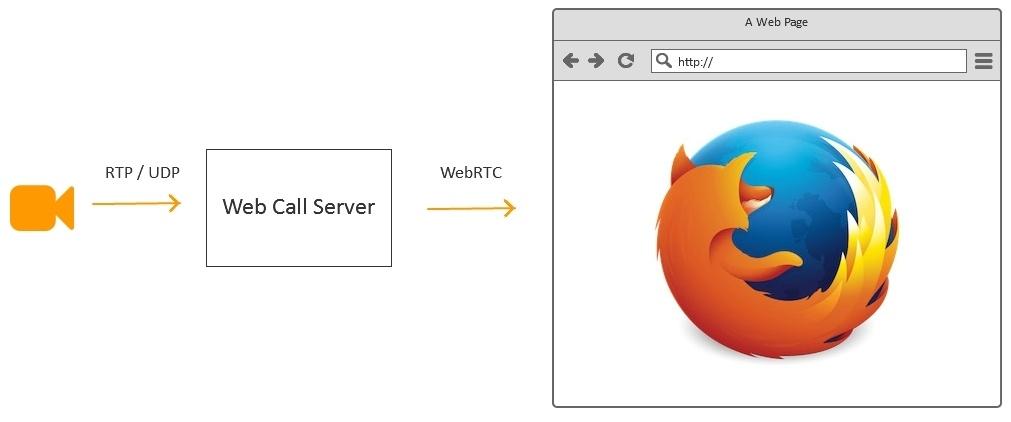 Браузерная WebRTC трансляция с RTSP IP-камеры с низкой задержкой - 22