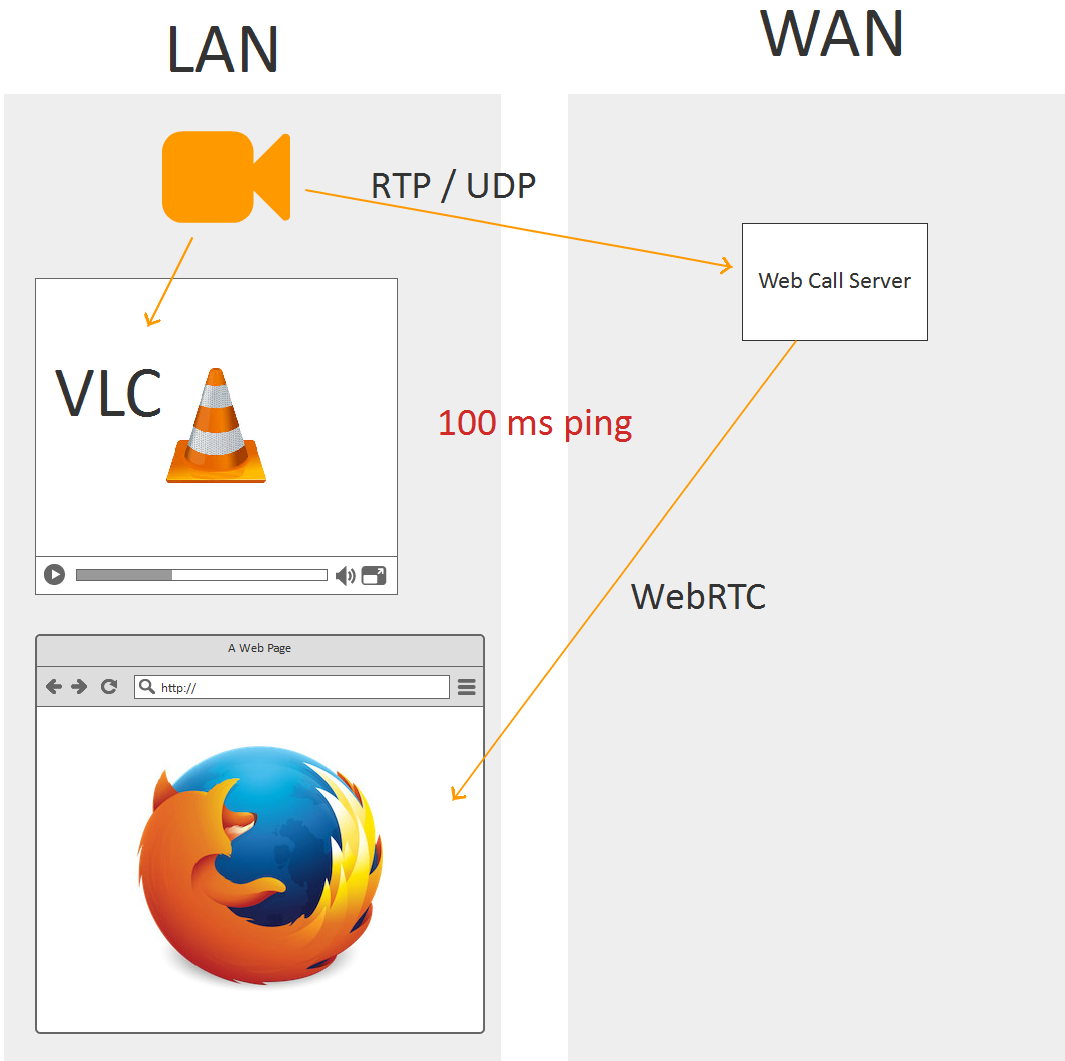 Браузерная WebRTC трансляция с RTSP IP-камеры с низкой задержкой - 25