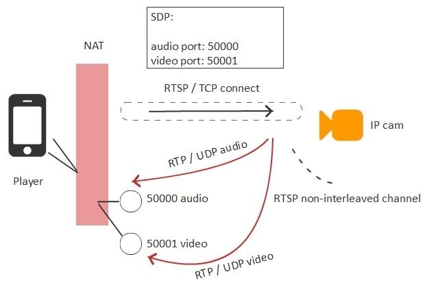 Браузерная WebRTC трансляция с RTSP IP-камеры с низкой задержкой - 7