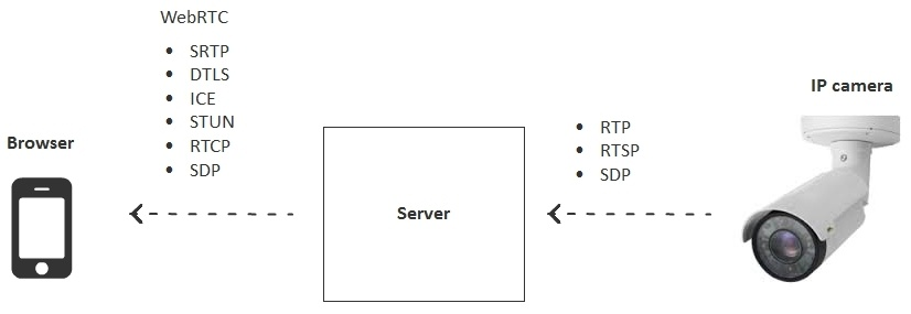 Браузерная WebRTC трансляция с RTSP IP-камеры с низкой задержкой - 9