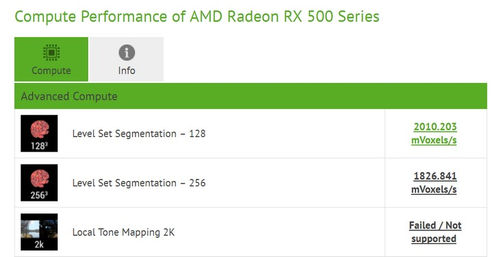 AMD готовит бюджетную видеокарту с новым GPU?