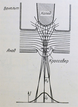 Электронный микроскоп в гараже. Катод и пушка - 2