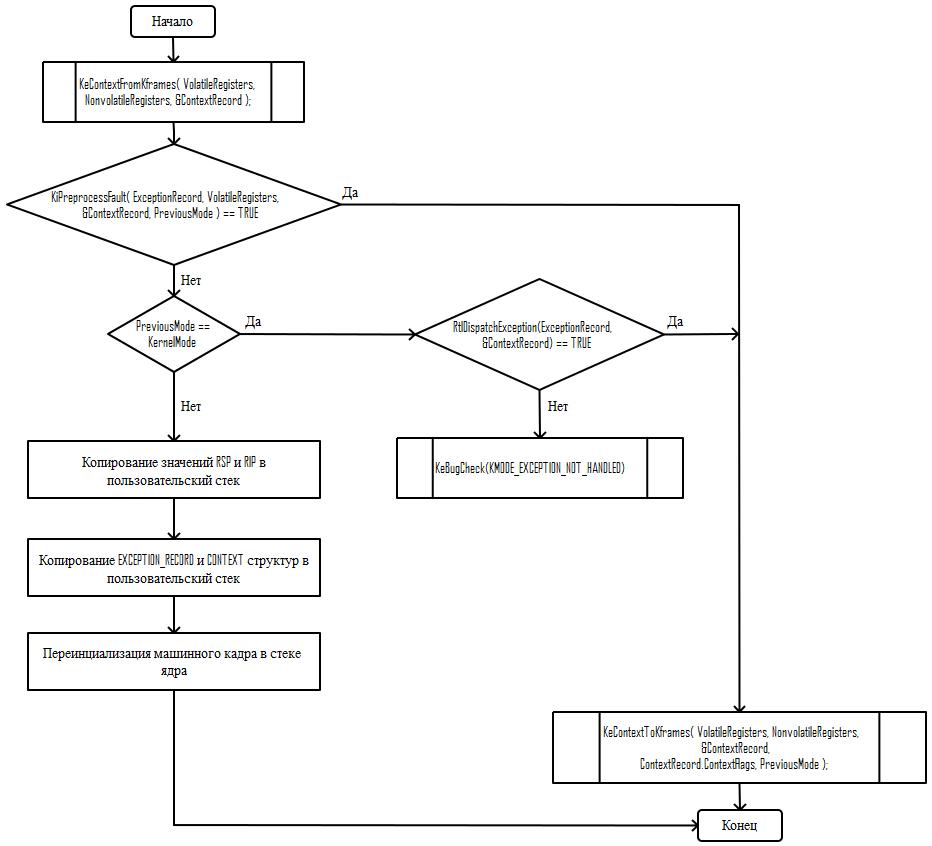 Исключения в Windows x64. Как это работает. Часть 3 - 15