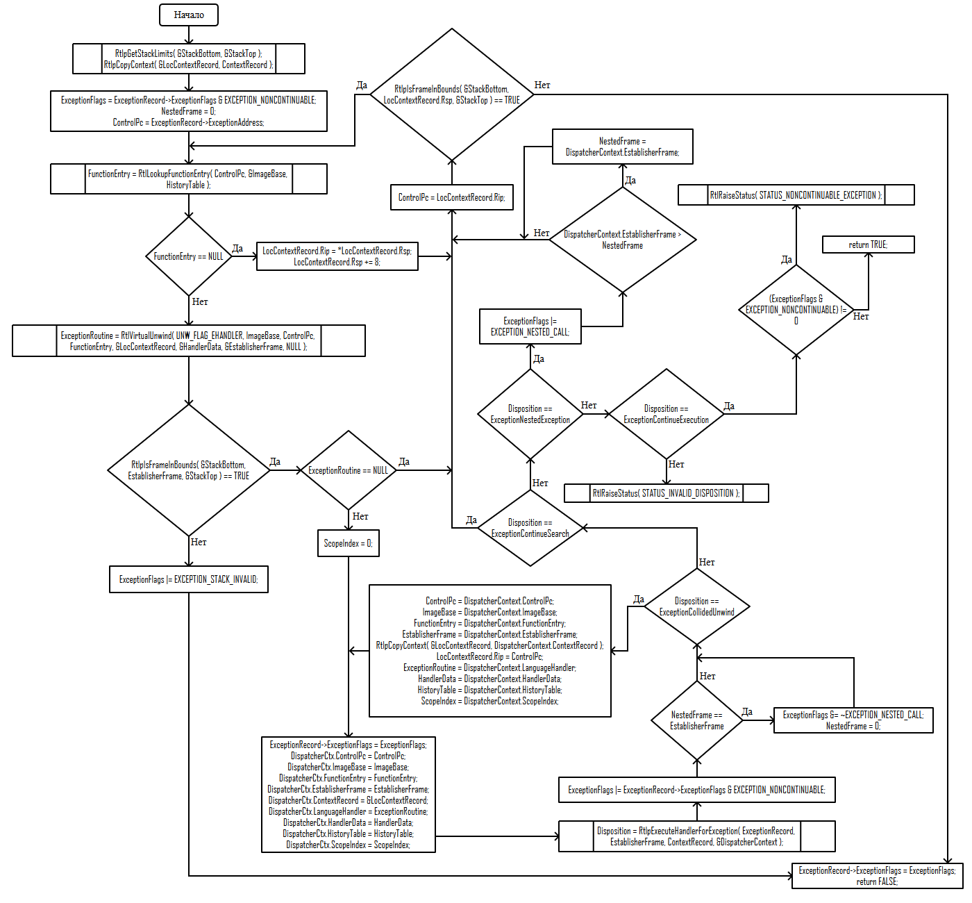 Исключения в Windows x64. Как это работает. Часть 3 - 16