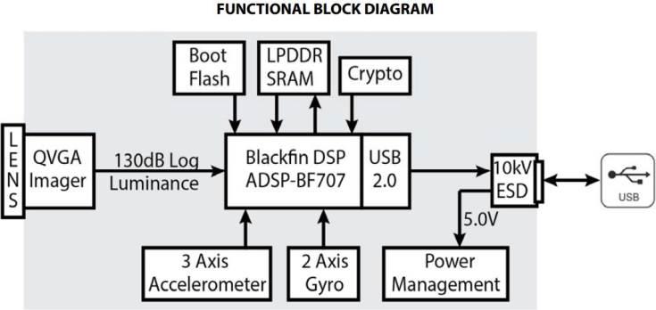 Модуль камеры Analog Devices ADIS1700x наделен встроенными средствами обработки изображения