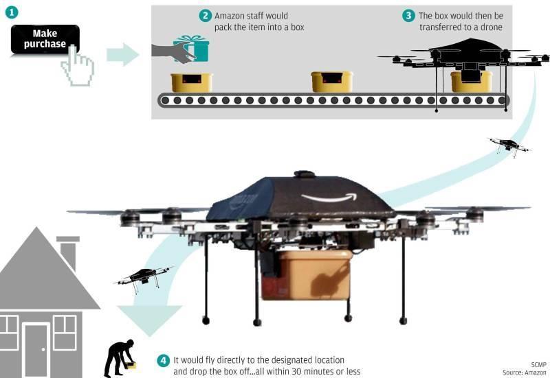 Обзор мирового опыта коммерческой доставки грузов с помощью беспилотников - 2