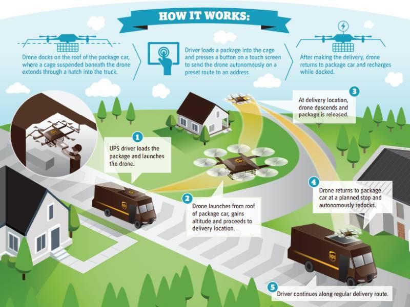 Обзор мирового опыта коммерческой доставки грузов с помощью беспилотников - 25