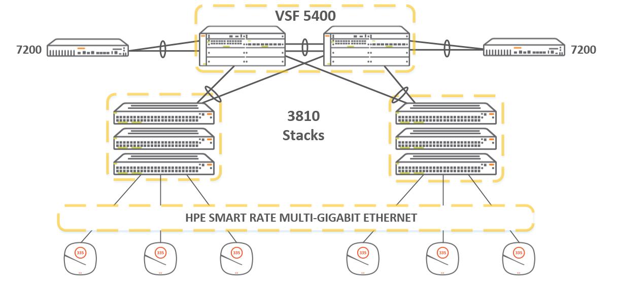 Обзор семейства коммутаторов HPE Aruba, новые возможности ArubaOS 16.X - 14