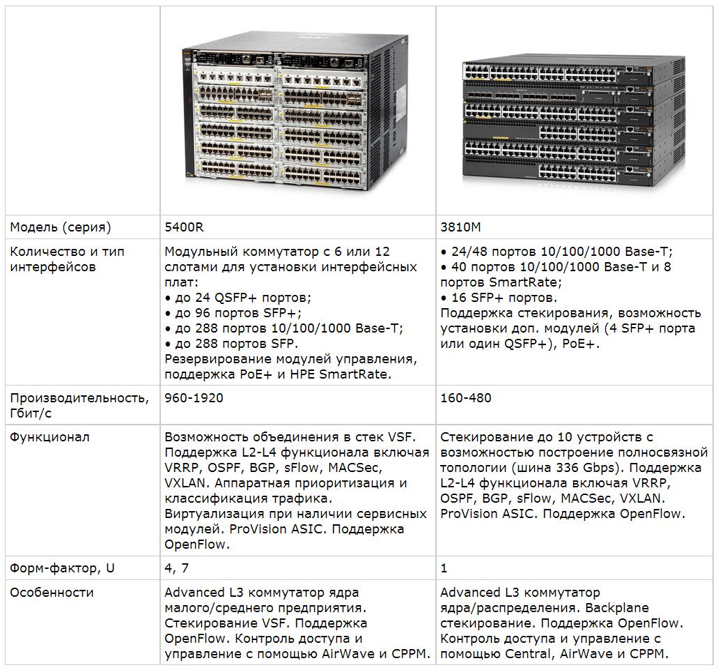 Обзор семейства коммутаторов HPE Aruba, новые возможности ArubaOS 16.X - 2