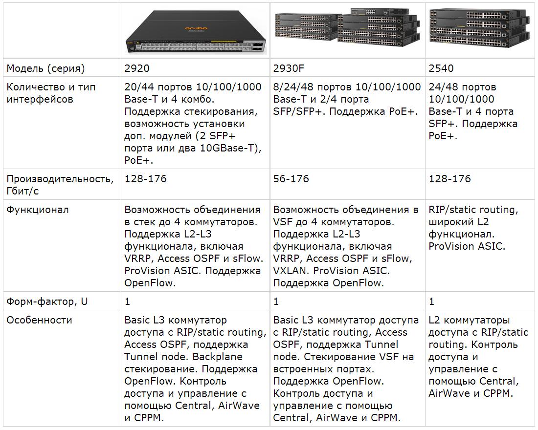 Обзор семейства коммутаторов HPE Aruba, новые возможности ArubaOS 16.X - 3