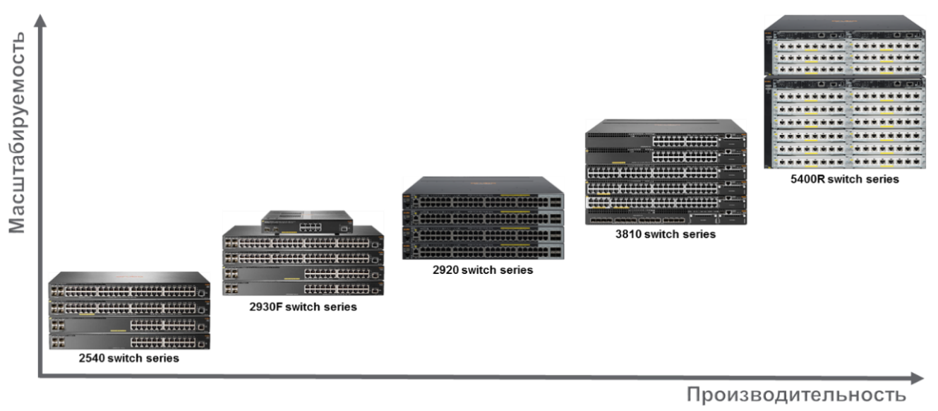 Обзор семейства коммутаторов HPE Aruba, новые возможности ArubaOS 16.X - 4