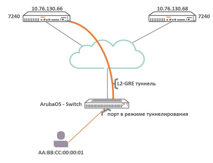 Обзор семейства коммутаторов HPE Aruba, новые возможности ArubaOS 16.X - 6