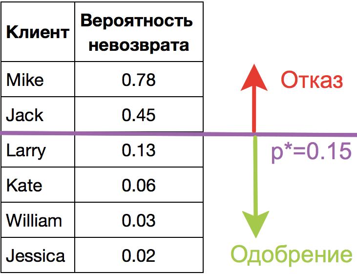 Открытый курс машинного обучения. Тема 4. Линейные модели классификации и регрессии - 116