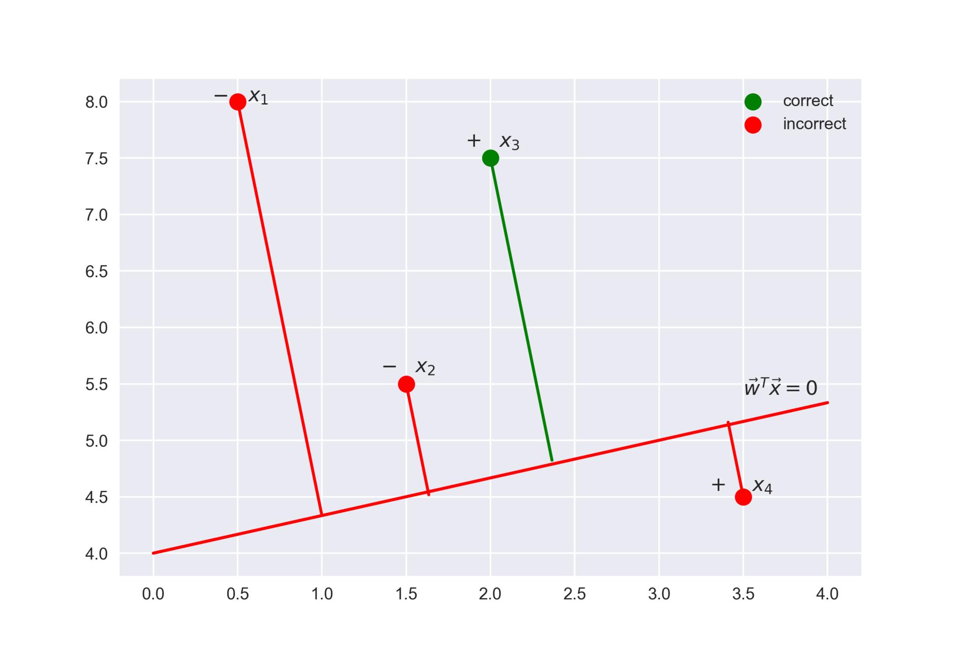 Открытый курс машинного обучения. Тема 4. Линейные модели классификации и регрессии - 163