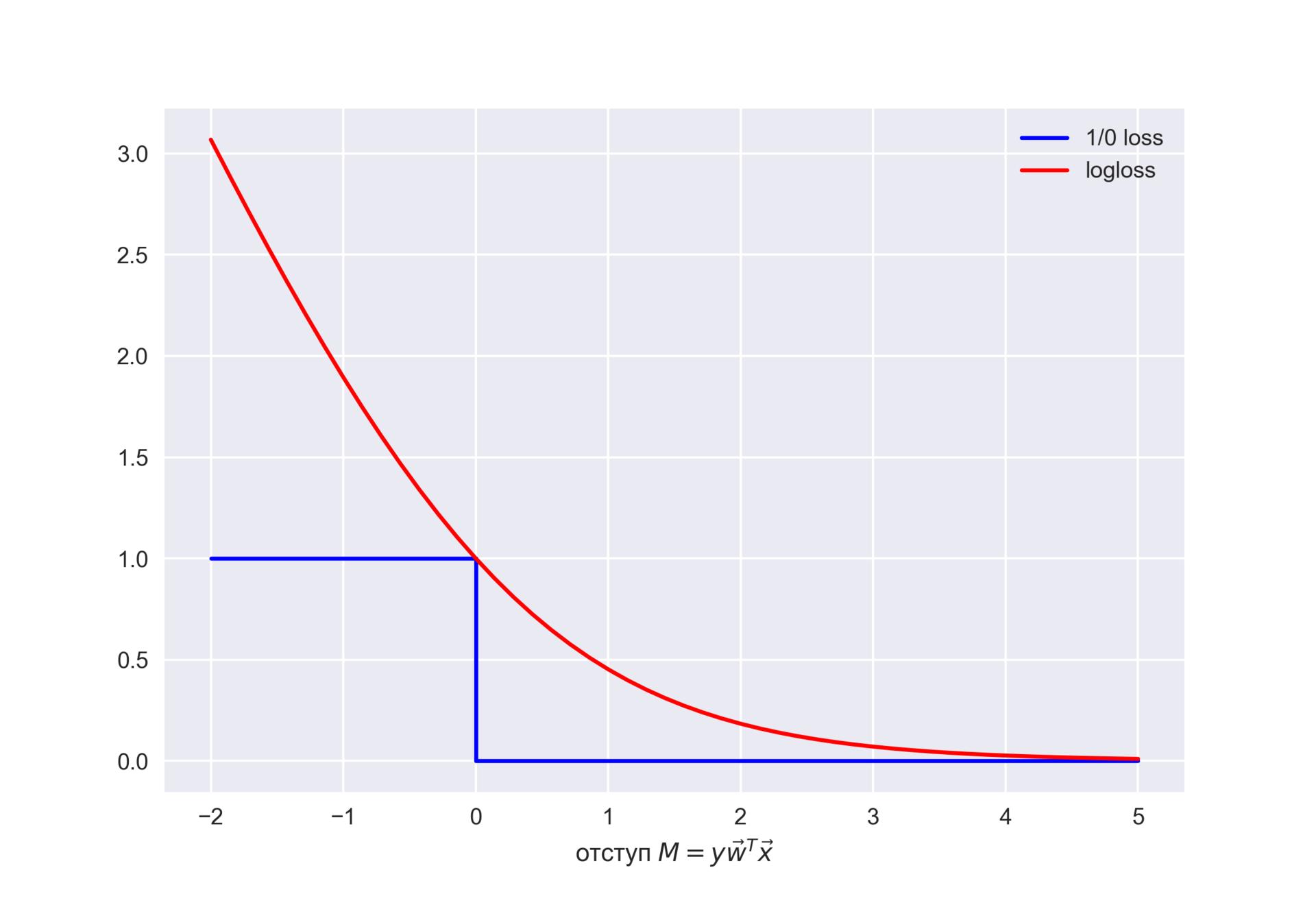 Открытый курс машинного обучения. Тема 4. Линейные модели классификации и регрессии - 173