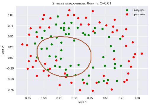 Открытый курс машинного обучения. Тема 4. Линейные модели классификации и регрессии - 197